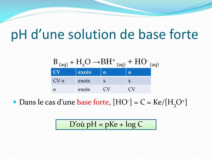 pH d'une solution de base forte