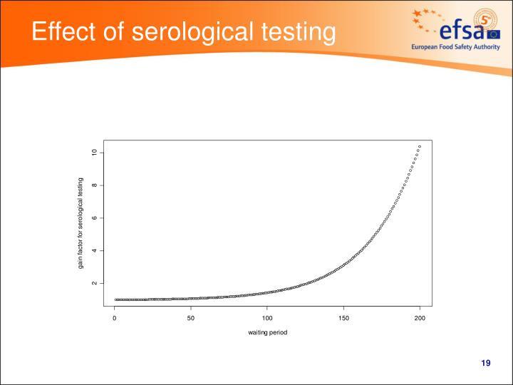 Effect of serological testing