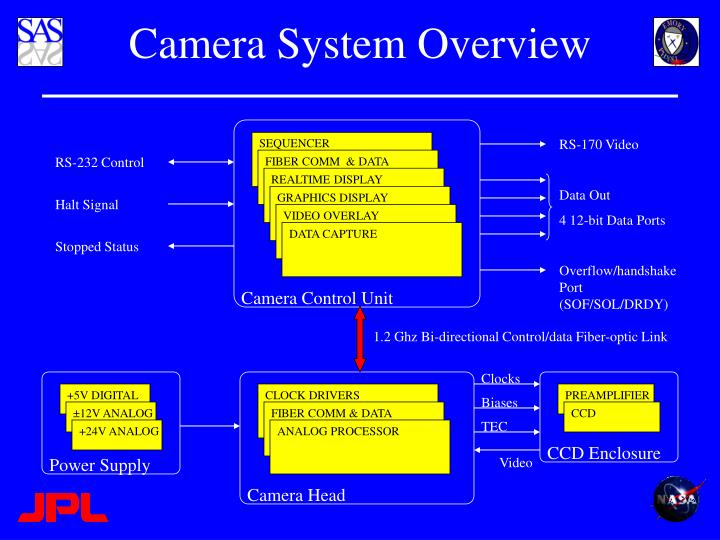 Camera System Overview