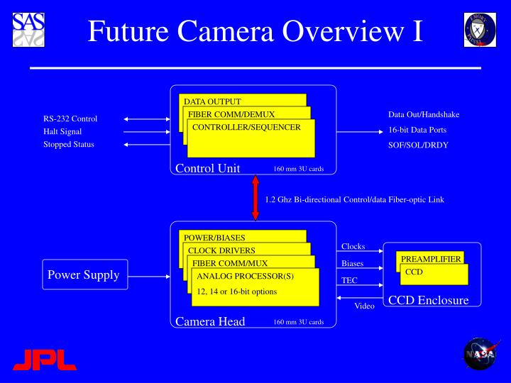 Future Camera Overview I