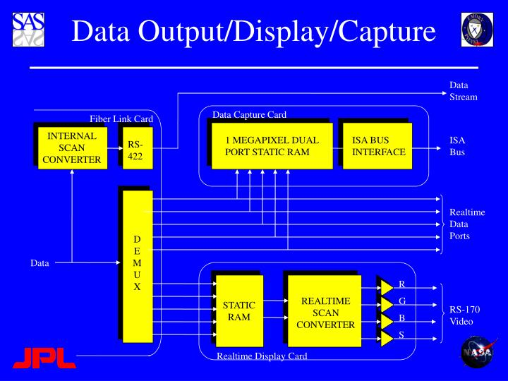 Data Output/Display/Capture
