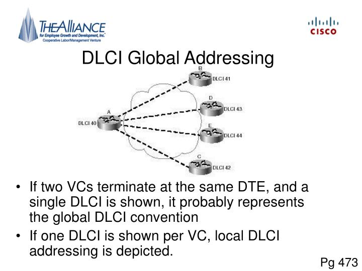 DLCI Global Addressing