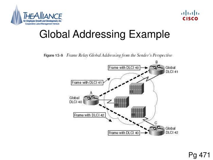 Global Addressing Example