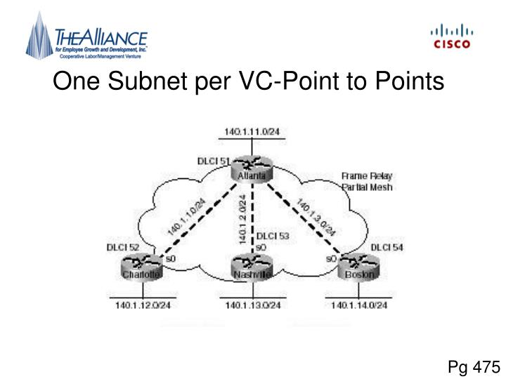 One Subnet per VC-Point to Points