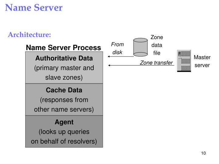 Name Server