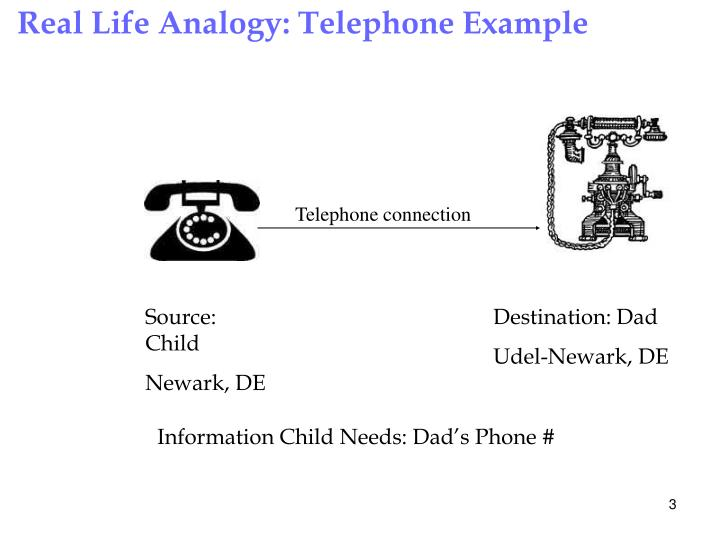 Real Life Analogy: Telephone Example
