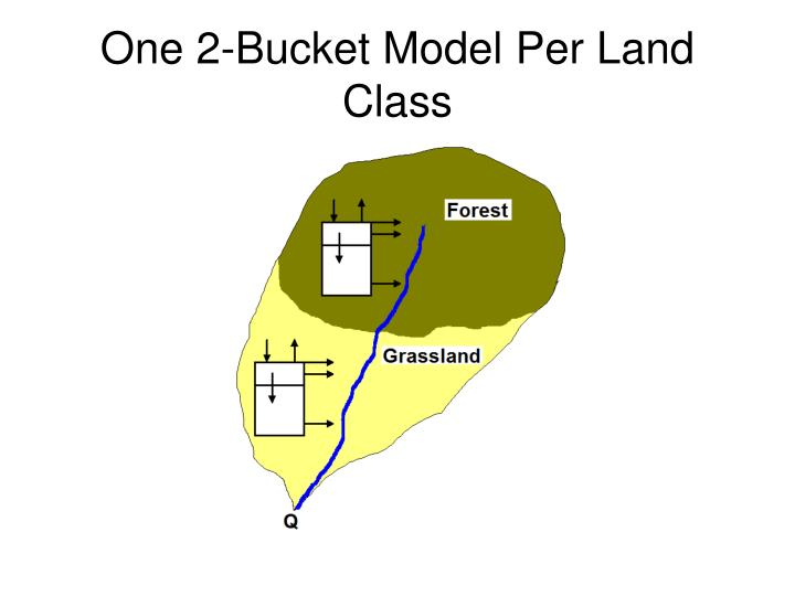 One 2-Bucket Model Per Land Class