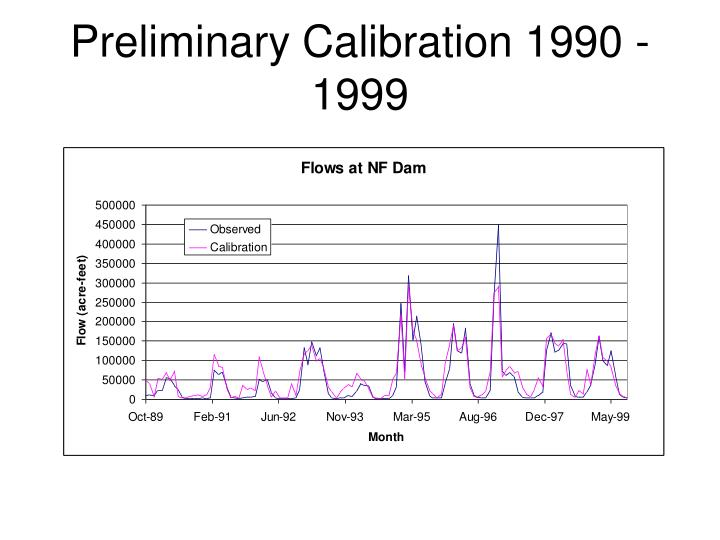Preliminary Calibration 1990 - 1999