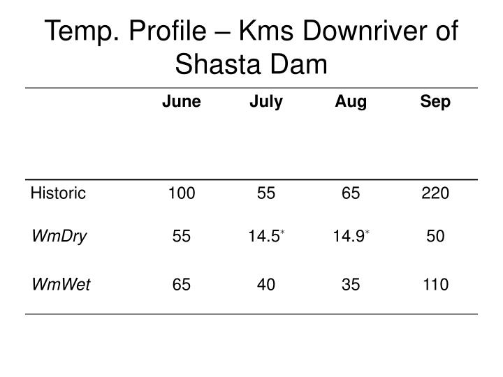 Temp. Profile – Kms Downriver of Shasta Dam