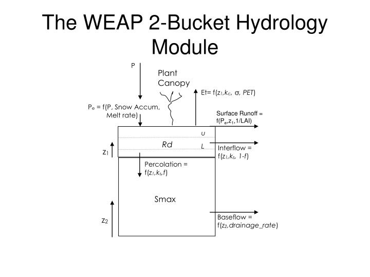 The WEAP 2-Bucket Hydrology Module