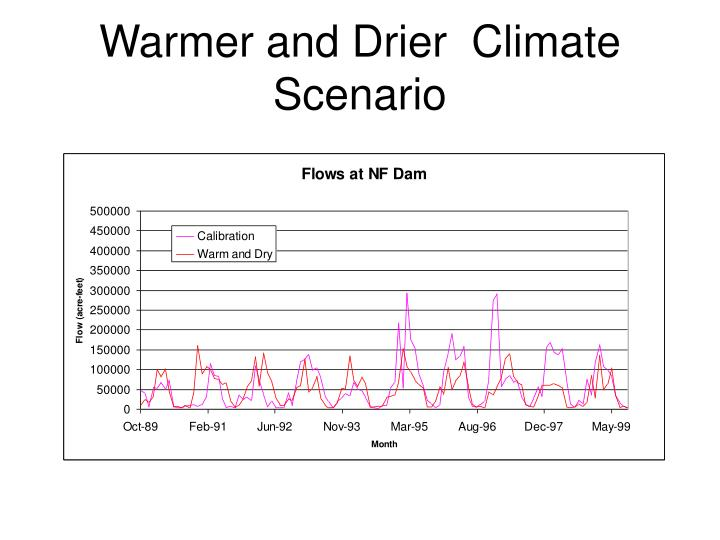Warmer and Drier  Climate Scenario