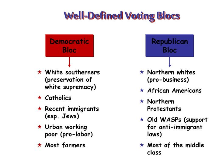 Well-Defined Voting Blocs