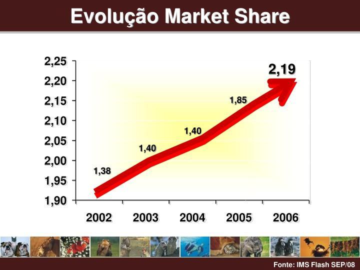 Evolução Market Share
