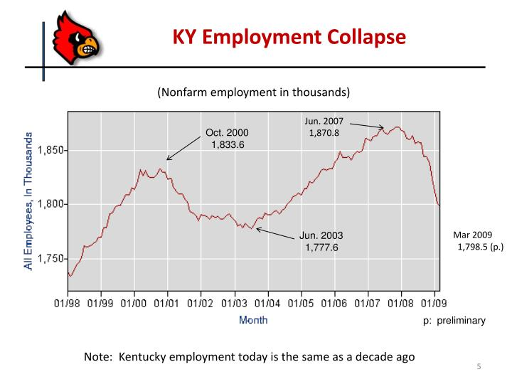 KY Employment Collapse