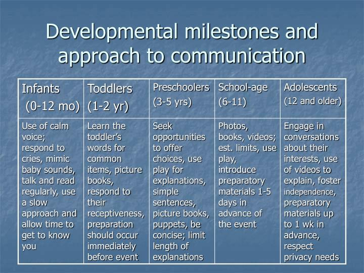 Developmental milestones and approach to communication
