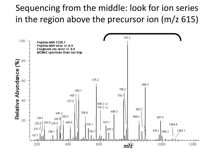 Sequencing from the middle: look for ion series in the region above the precursor ion (m/z 615)