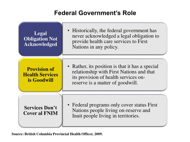 Federal Government's Role