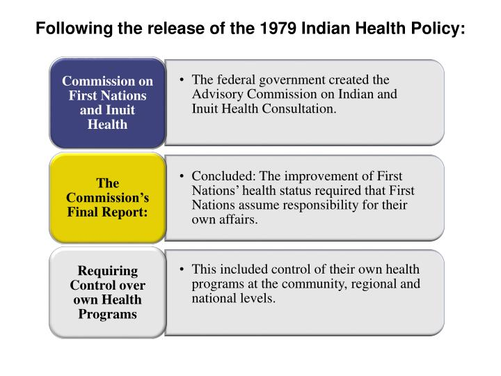 Following the release of the 1979 Indian Health Policy:
