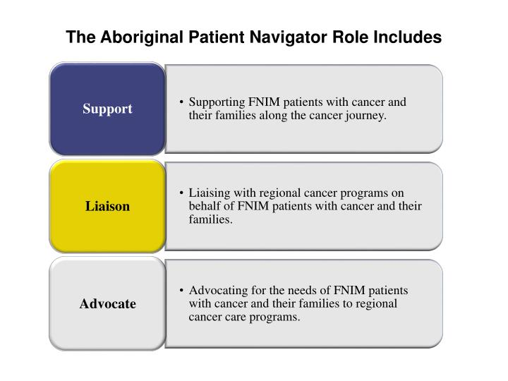 The Aboriginal Patient Navigator Role Includes