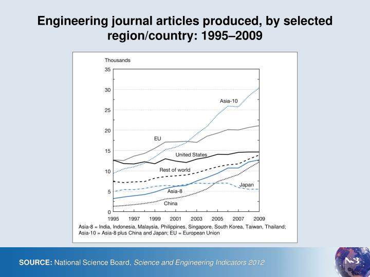 Engineering journal articles produced by selected region country 1995 2009