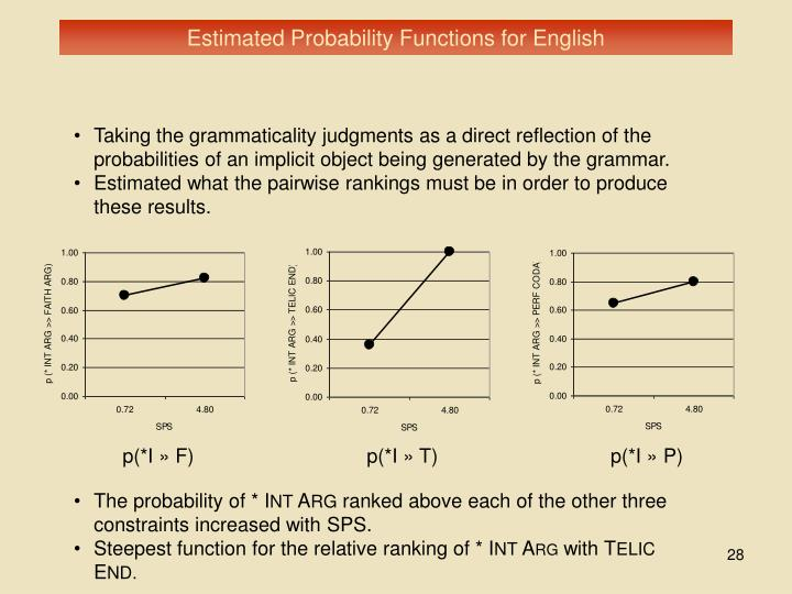 Estimated Probability Functions for English