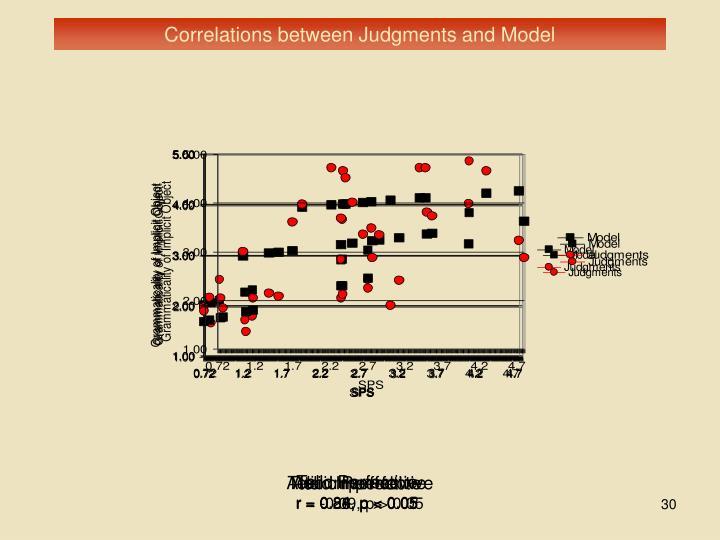 Correlations between Judgments and Model