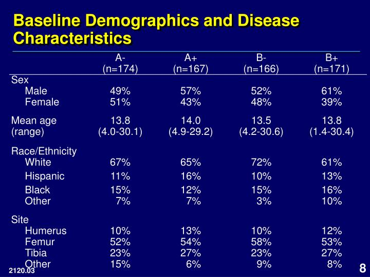 Baseline Demographics and Disease Characteristics
