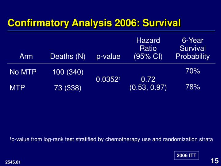 Confirmatory Analysis 2006: Survival