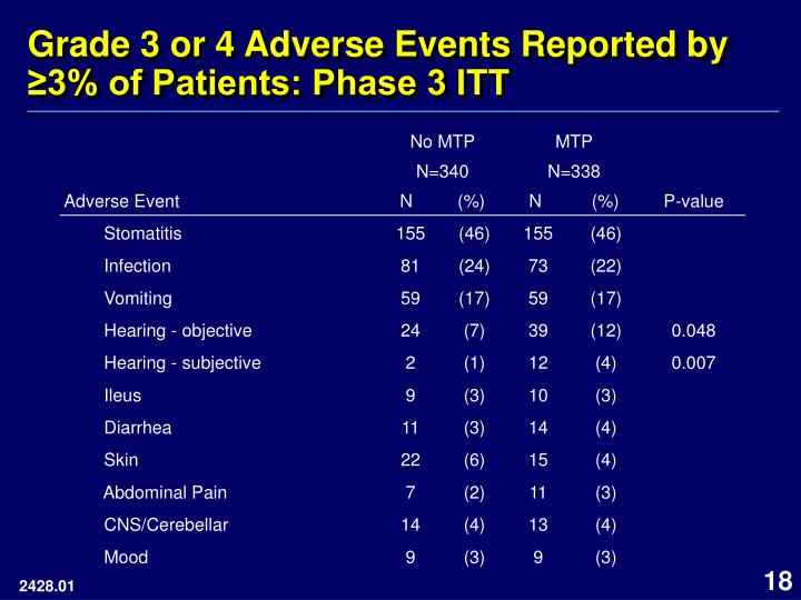 Grade 3 or 4 Adverse Events Reported by ≥3% of Patients: Phase 3 ITT