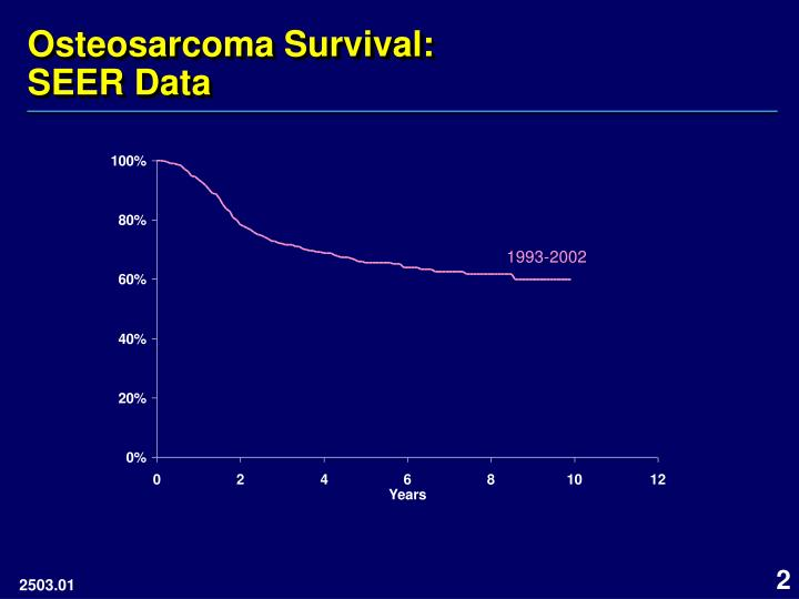 Osteosarcoma survival seer data