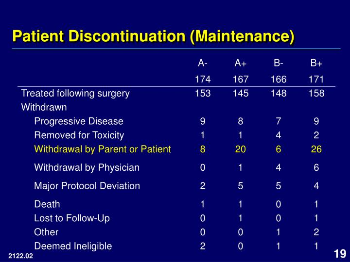 Patient Discontinuation (Maintenance)