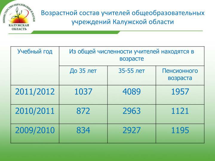 Возрастной состав учителей общеобразовательных учреждений Калужской области