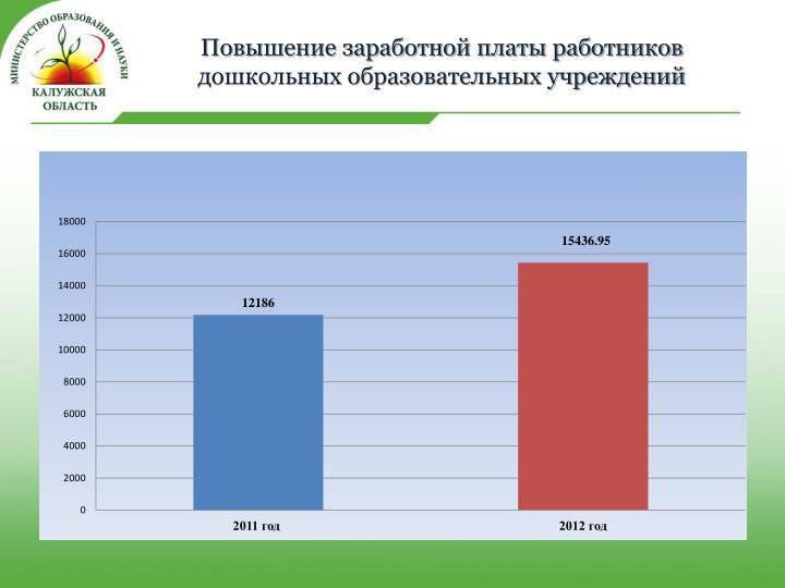 Повышение заработной платы работников дошкольных образовательных учреждений