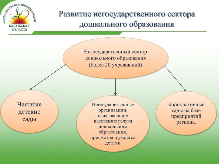 Развитие негосударственного сектора дошкольного образования