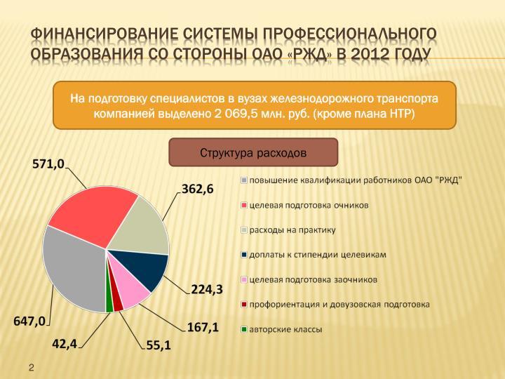 Финансирование системы профессионального образования со стороны ОАО «РЖД» в 2012 году