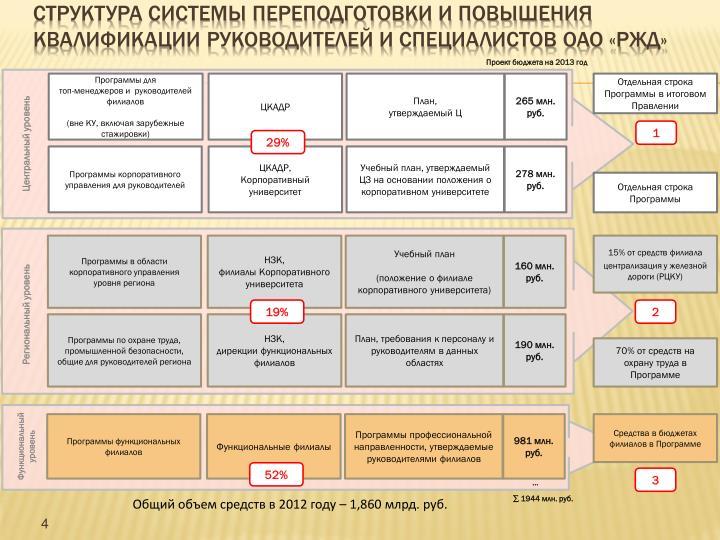 Структура системы переподготовки и повышения квалификации руководителей и специалистов ОАО «РЖД»