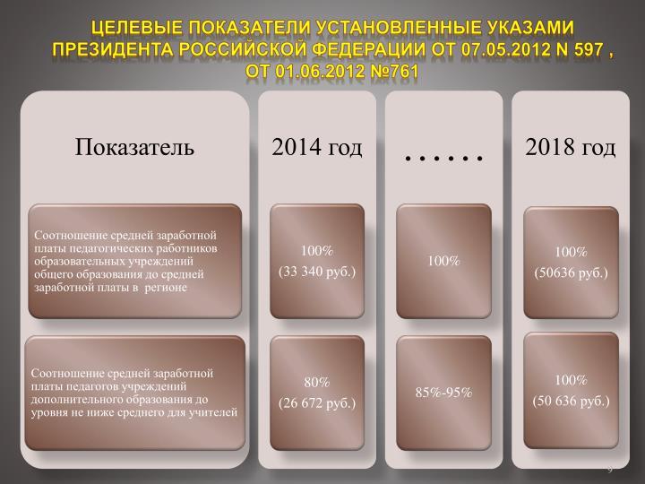 Целевые показатели установленные Указами Президента Российской Федерации от 07.05.2012 N 597 , от 01.06.2012 №761