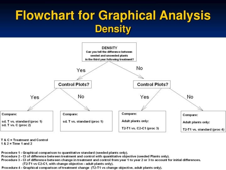 Flowchart for Graphical Analysis