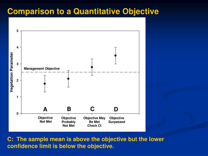 Comparison to a Quantitative Objective