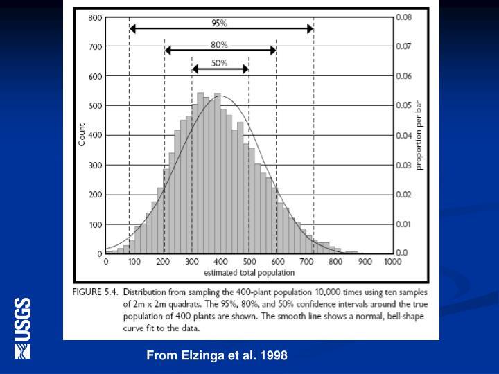 From Elzinga et al. 1998