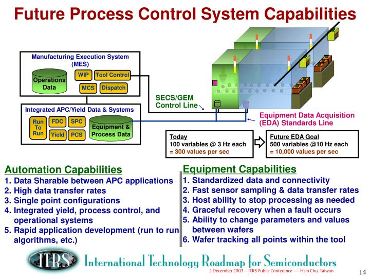 Future Process Control System Capabilities