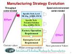 manufacturing strategy evolution