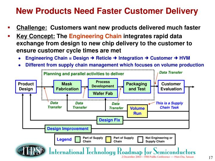 Part of Supply Chain