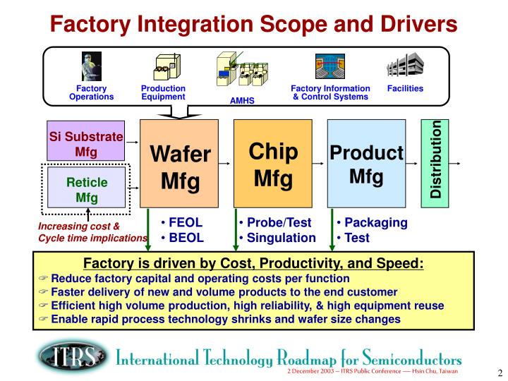 Factory Integration Scope and Drivers