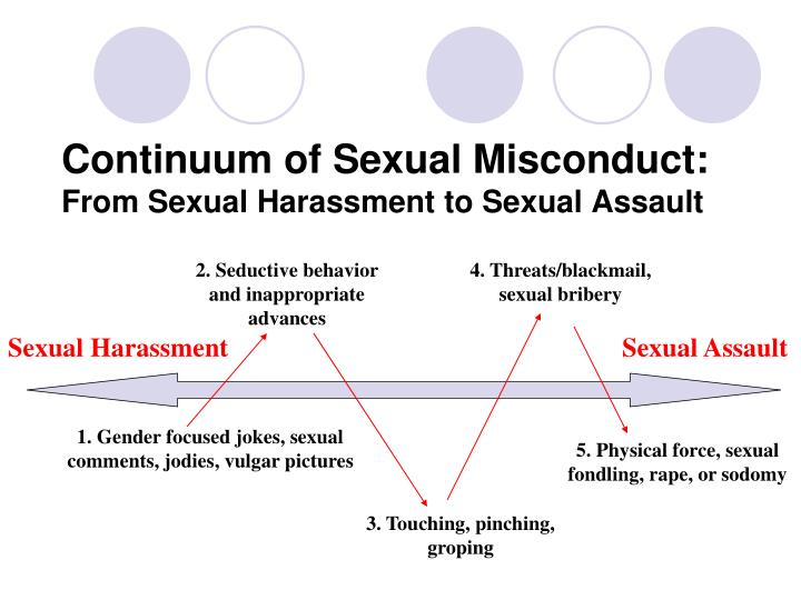 Continuum of Sexual Misconduct: