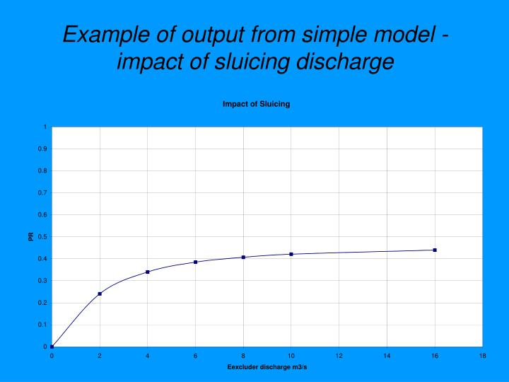 Example of output from simple model - impact of sluicing discharge