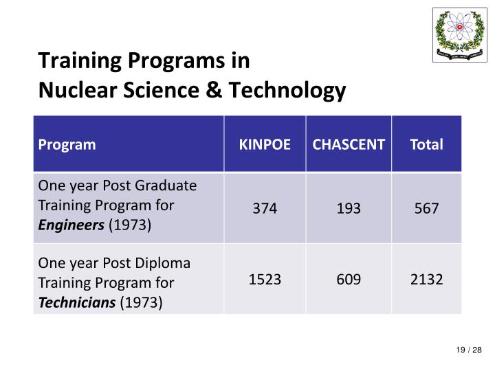 Training Programs in