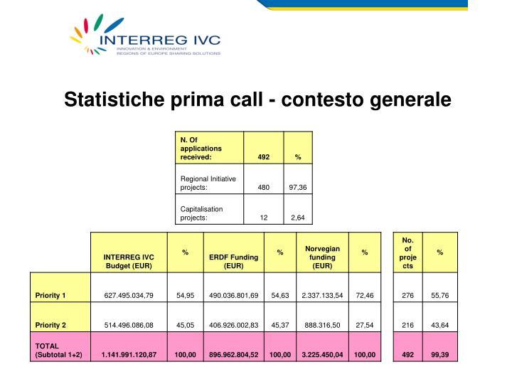 Statistiche prima call - contesto generale
