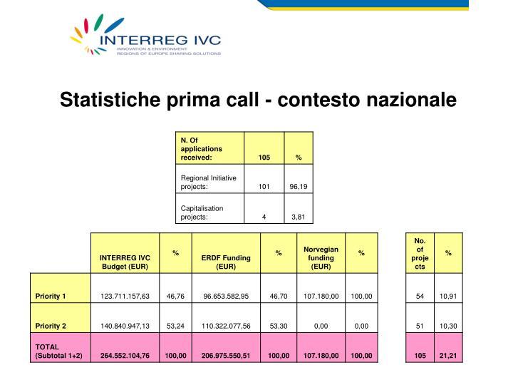 Statistiche prima call - contesto nazionale