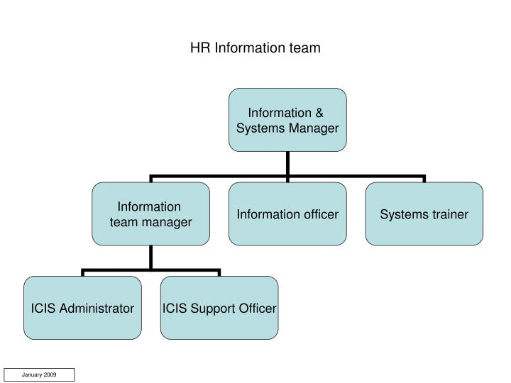 HR Information team